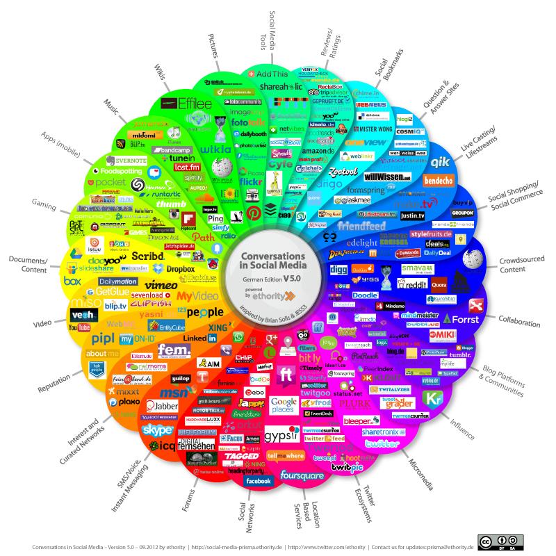 Social Media Prism von Ethority, CC BY-SA