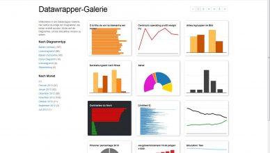 ABZV Datawrapper