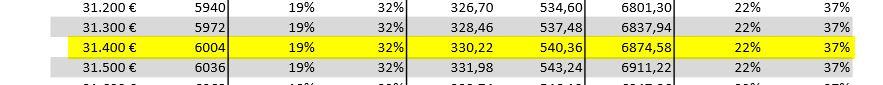 Die Grundtabelle zeigt, wie viel Steuern zu zahlen sind. Quelle: grundtabelle.de