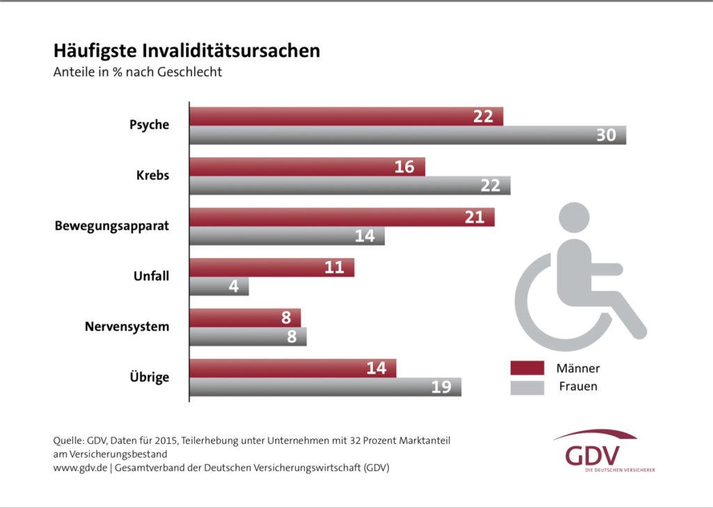 Warum werden Menschen berufsunfähig? Quelle: GDV